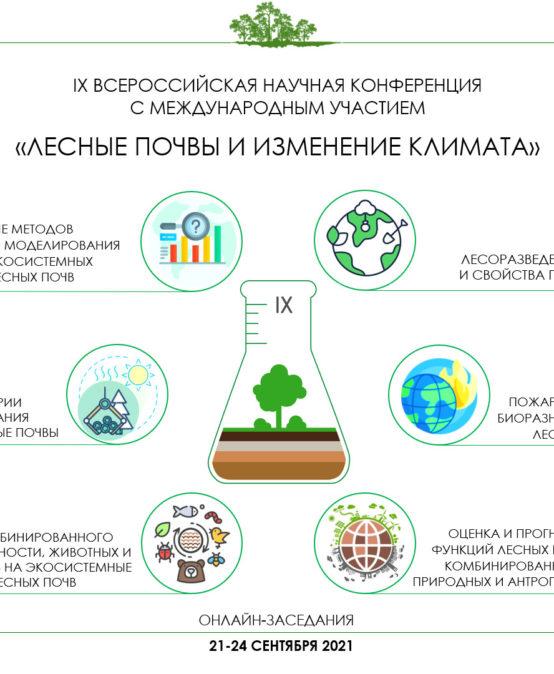 """IX Всероссийская научная конференция с международным участием """"Лесные почвы и изменение климата"""""""